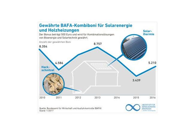 Bioenergie-Heizsystem mit einer integrierten Solarthermieanlagen / Pressebild