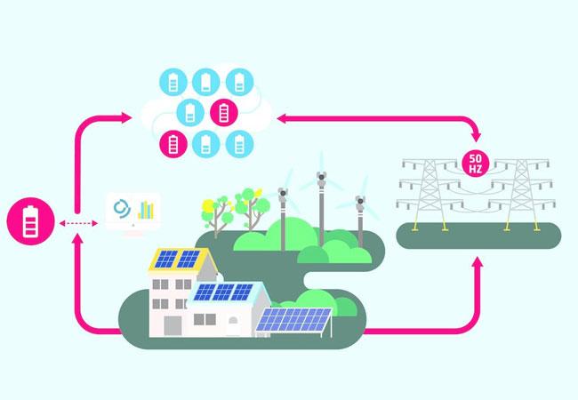 Solarstromspeicher von Haushaltskunden stabilisieren erstmals das Stromnetz