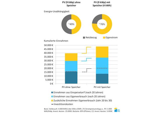 Wirtschaftlichkeit einer PV-Anlage mit einer Leistung von 9 KWp in 10, 20 und 30 Jahren veranschaulicht wird, einmal ohne Speicher und einmal mit Speicher.