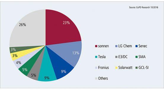 Kumulierte Marktanteile in Europa, USA und Australien / Kumulierte Marktanteile in Europa, USA und Australien