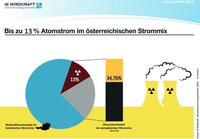 Strommix / Pressebild