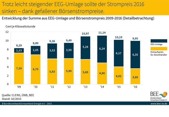 Grafik zu EEG-Umlage und Börsenstrompreise / BEE
