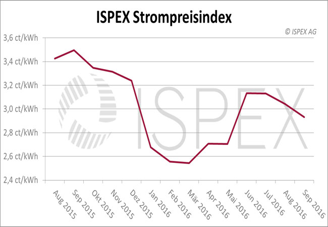 ISPEX_Strompreisindex_September-2016