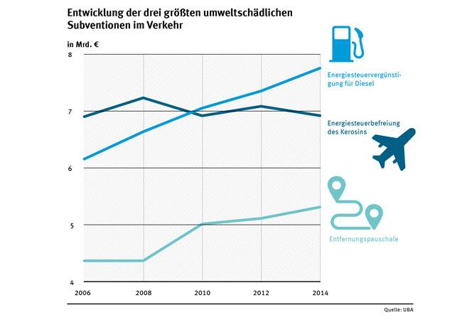 Die umweltschädlichen Subventionen im Verkehrssektor betragen 28 Milliarden Euro. (Stand 2012) / Pressebild