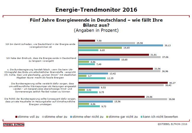Trendmonitor: 58 Prozent der Deutschen mit Energiewende unzufrieden, / © 2016 Stiebel Eltron GmbH & Co. KG