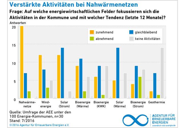 Blitzumfrage Energie-Kommunen 2016