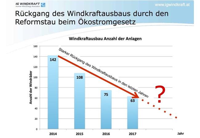 Düstere Aussichten für Windkraft / Pressebild