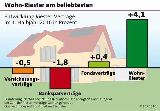 Wohn-Riester bleibt gefragt / Pressebild: LBS Infodienst Bauen und Finanzieren