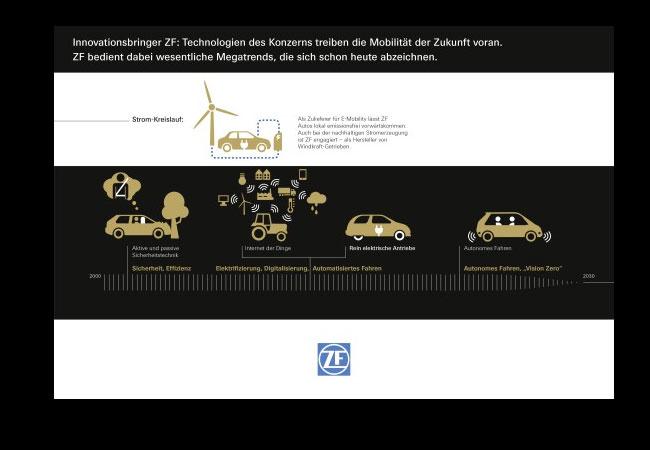 Innovationen als Fortschrittsmotor. Technologien des Konzerns treiben die Mobilität der Zukunft voran. ZF bedient dabei wesentliche Megatrends, die sich schon heute abzeichnen.