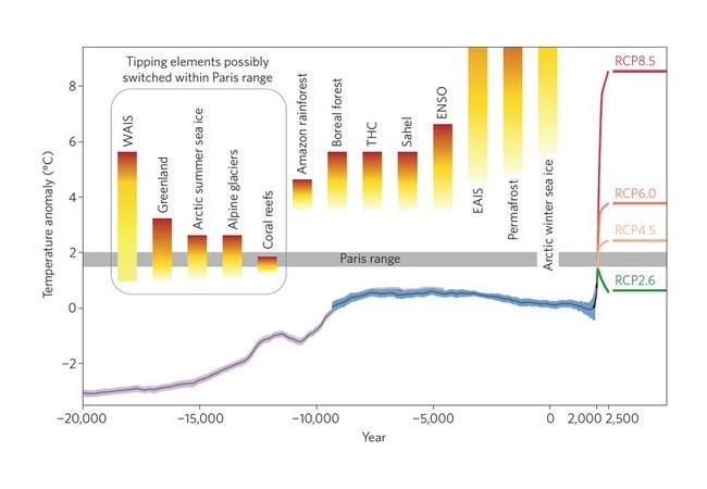 Implosion der fossilen Industrien und explosive Entwicklung der ...